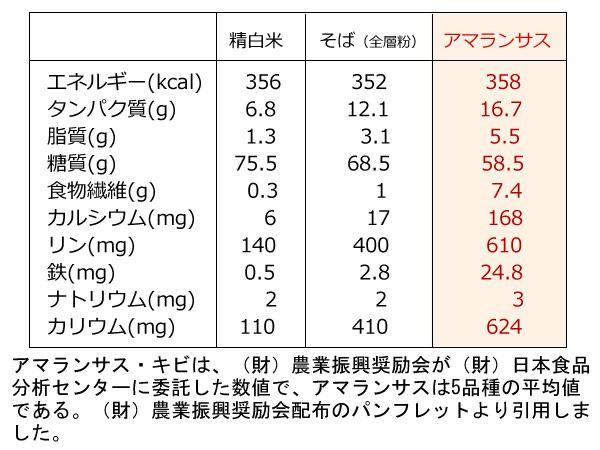アマランサスの栄養成分表