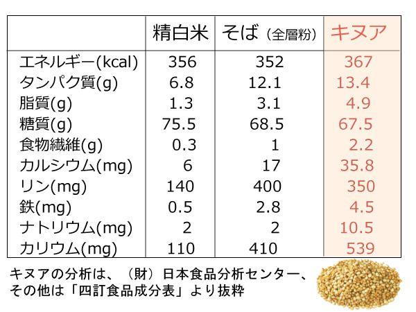 キヌアの栄養成分表