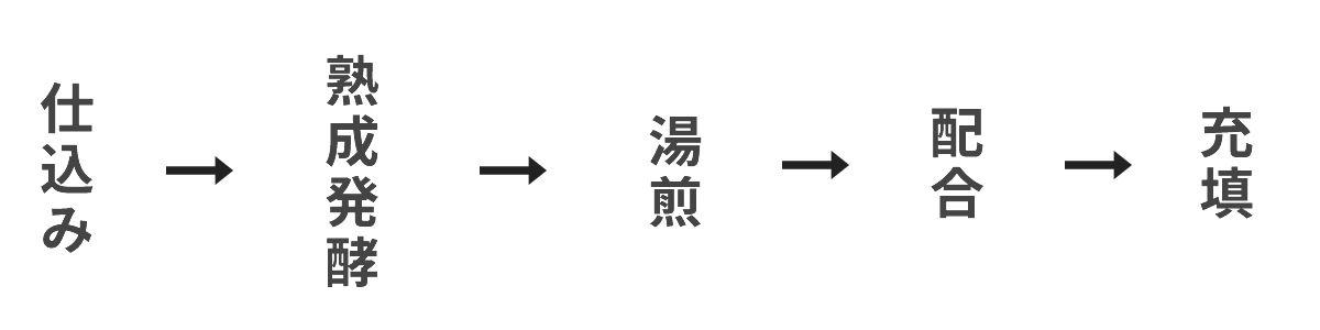 仕込み → 熟成発酵 → 湯煎 → 配合 → 充填 となります